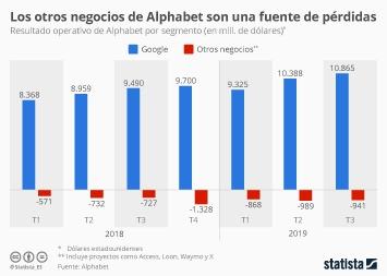 Infografía - Sin Google, Alphabet no sería rentable