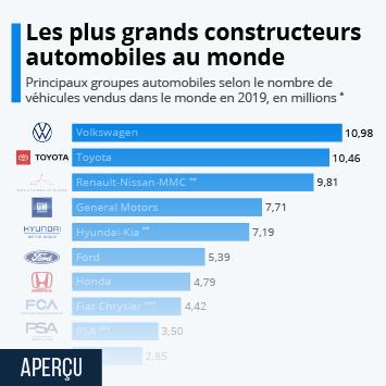Infographie - principaux constructeurs automobiles au monde selon le nombre de vehicules vendus