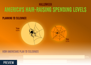 Infographic -  key US retail facts about Halloween