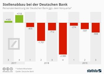 Infografik - Personalentwicklung der Deutschen Bank