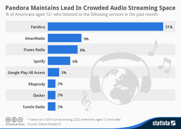 Infographic: Pandora Maintains Lead In Crowded Audio Streaming Space | Statista