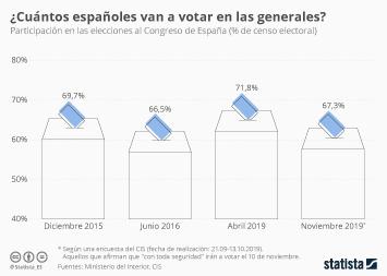Infografía - Participación en las elecciones al Congreso de España