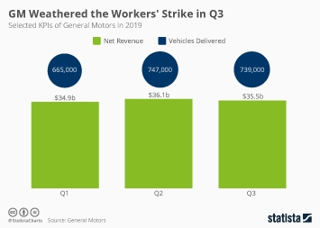 General Motors Infographic - GM Weathered the Workers' Strike in Q3