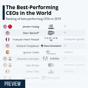 The Best-Performing CEOs in the World