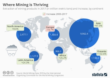 Infographic - Biggest mining output continents