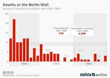Infographic - deaths at berlin wall 1961-89