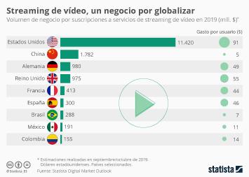 Infografía - Volumen de mercado de las suscripciones a servicios de streaming de vídeo en 2019