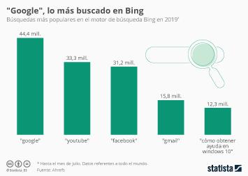 Infografía - La palabra más buscada en Bing es su principal competidor