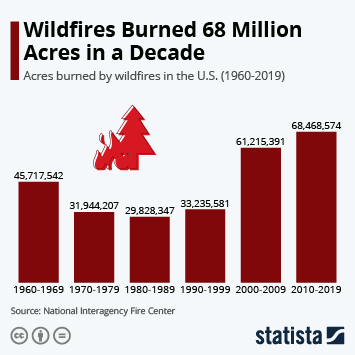 Infographic - acres burned by wildfires in the U.S. by decade