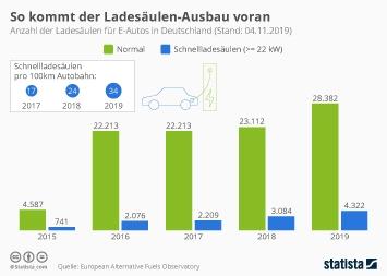 Infografik - Anzahl der Ladesäulen für E-Autos in Deutschland