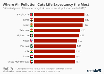 Infographic - Where Air Pollution Cuts Life Expectancy the Most