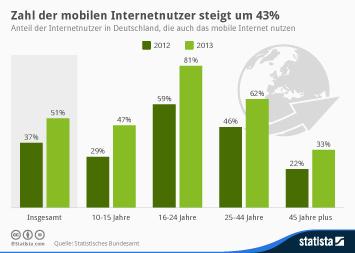 Infografik: Zahl der mobilen Internetnutzer steigt deutlich | Statista