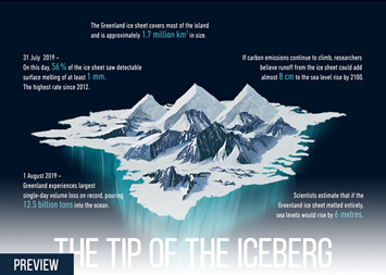 Infographic - The tip of the iceberg