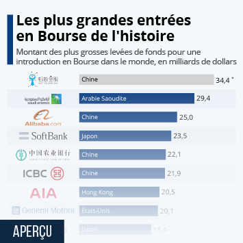 Infographie - les plus grandes introductions en Bourse