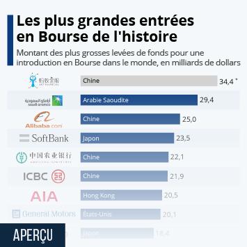 Infographie - Les plus grandes entrées en Bourse de l'histoire