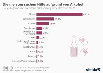 Infografik: Die meisten suchen Hilfe aufgrund von Alkohol | Statista