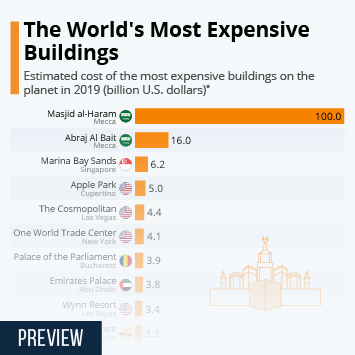 Infographic - estimated cost of the most expensive buildings on the planet
