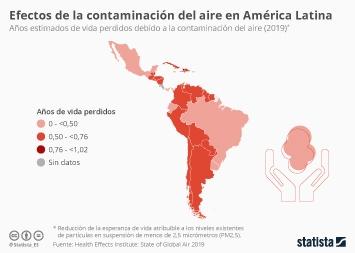 Infografía - Años de vida perdidos debido a la contaminación del aire en Latinoamérica