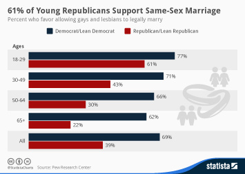 Infographic - Democrats and Republicans favoring gay marriage