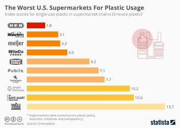 Infographic - ndex scores for single-use plastic in supermarkets