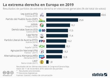 Infografía - Resultados de partidos de extrema derecha en elecciones generales