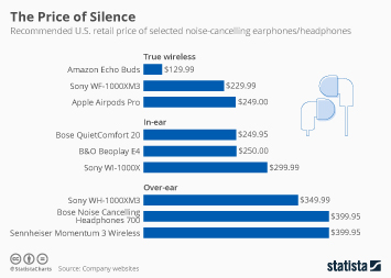 Infographic - Retail price of noise-cancelling headphones