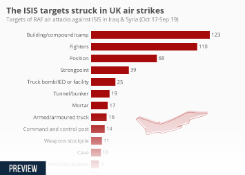 Infographic - targets of RAF air attacks against ISIS