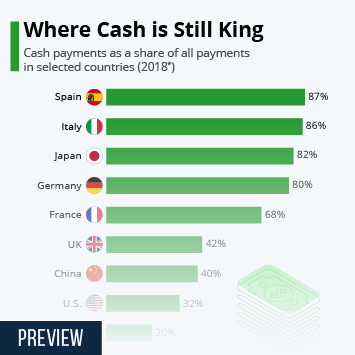 Infographic - Where Cash is Still King
