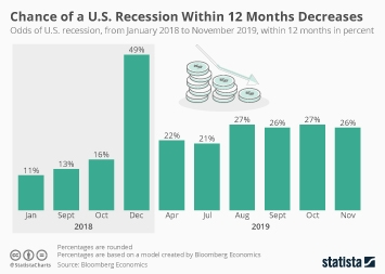 Infographic - chance us recession decreases