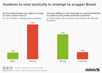 Infographic - Students to vote tactically in attempt to scupper Brexit
