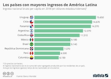 Infografía - Países latinoamericanos con mayores ingresos per cápita