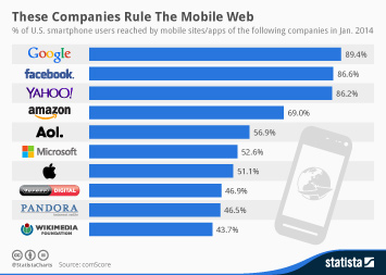 Infographic: These Companies Rule The Mobile Web | Statista