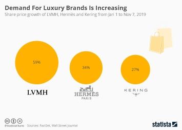 Infographic: Demand For Luxury Brands Is Increasing | Statista