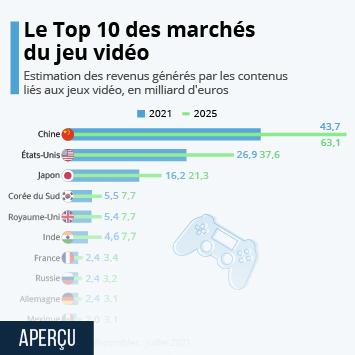 Infographie - leaders du marche mondial du jeu video par revenu