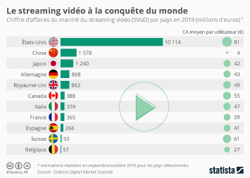 Infographie - chiffre affaires marche streaming video svod par pays