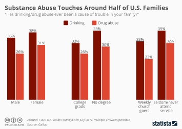 Infographic - U.S. families affected by substance abuse