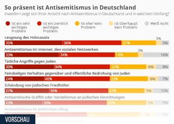 Infografik - So präsent ist Antisemitismus in Deutschland