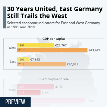 Infographic - Economic Differences Between Eastern and Western Germany