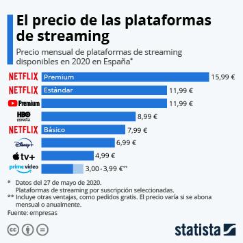 Infografía - Precio mensual de plataformas de streaming en España