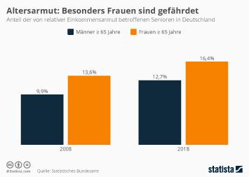 Infografik - Risiko für Altersarmut in Deutschland nach Geschlecht