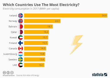 Infographic - electricity consumption worldwide
