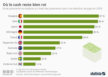Infographie - part de paiements en especes sur le total des paiement par pays