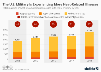 Infographic - total number of heat stroke/exhaustion cases in the U.S. military