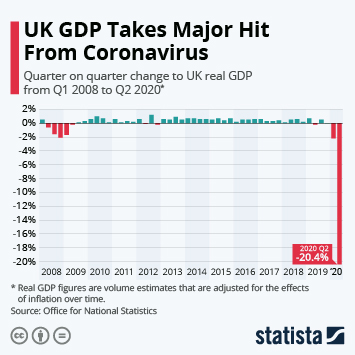 Infographic - uk quarterly gdp growth