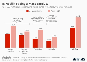 Infographic - Netflix subscribers planning to cancel