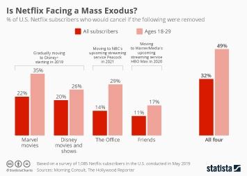 Infographic: Is Netflix Facing a Mass Exodus? | Statista