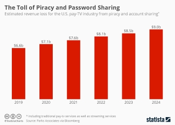 Infographic - Estimated revenue loss for the U.S. pay-TV industry from piracy and account sharing