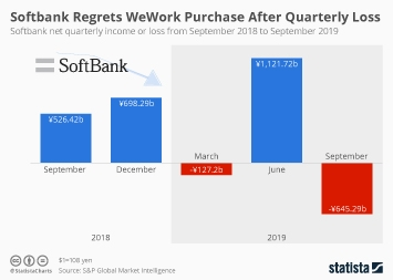 Softbank Regrets WeWork Purchase After Posting Biggest Quarterly Loss