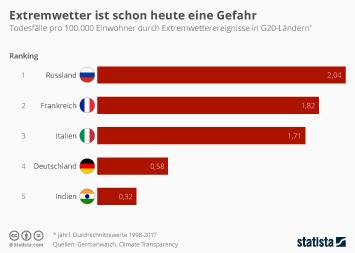 Infografik - Todesfälle durch Extremwetter in den G20-Staaten