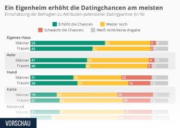 Infografik - Attribute, die die Datingchancen verbessern oder verschlechtern